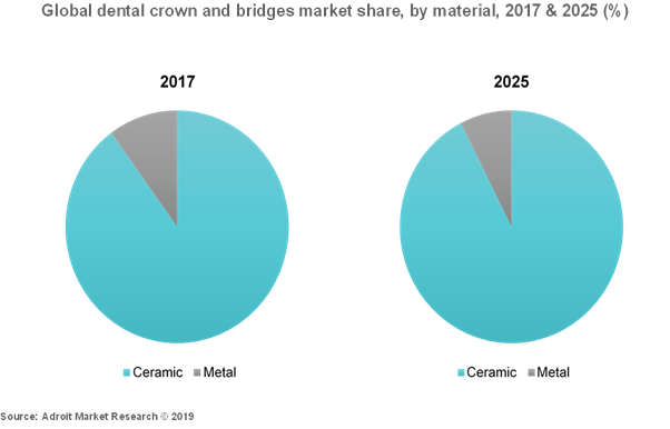 Global Dental Crown And Bridges Market Share, By Material, 2017 & 2025 (%)