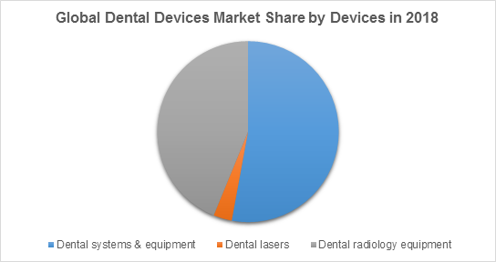 Global Dental Devices Market Share by Devices in 2018