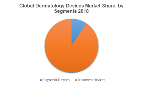 Global Dermatology Devices Market Share, by Segments 2018