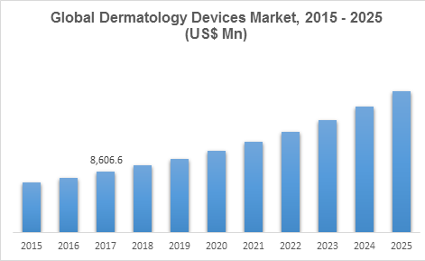 Global Dermatology Devices Market, 2015 - 2025 (US$ Mn)