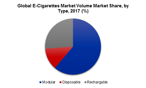 Global E-Cigarettes Market Volume Market Share, by Type, 2017 (%)