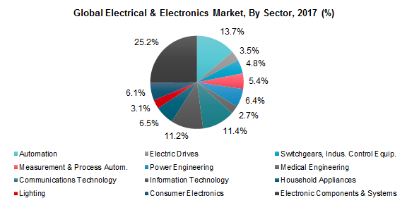 Global Electrical & Electronics Market, By Sector, 2017 (%)