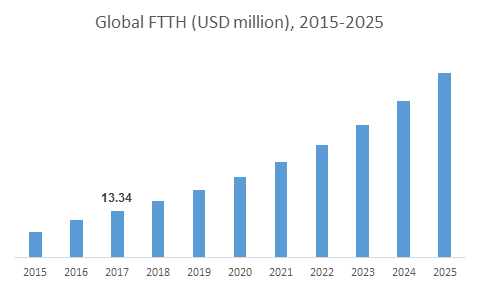 Global FTTH (USD million), 2015-2025