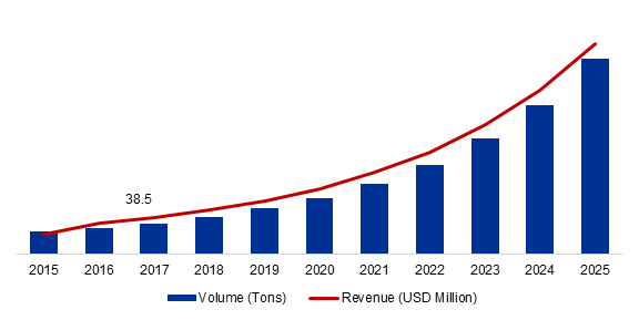 Global Graphene Market Volume and Value, 2015-2025 (Tons), (USD Million)