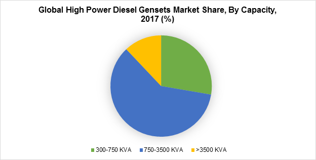Global High Power Diesel Gensets Market Share, By Capacity, 2017 (%)
