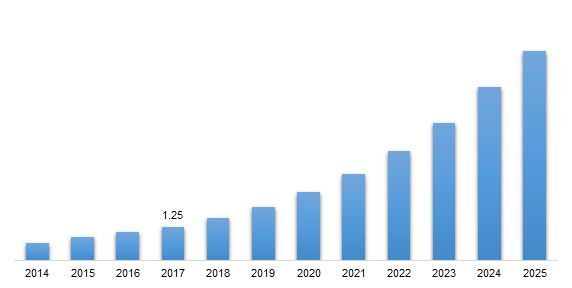Global Identity and Access Management-as-a-service (IDaaS) Market, 2014-2025 (USD Billion)