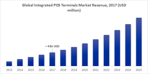 Global Integrated POS Terminals Market Revenue, 2017 (USD million)