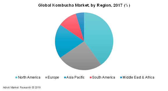 Global Kombucha Market, By Region, 2017 (%)