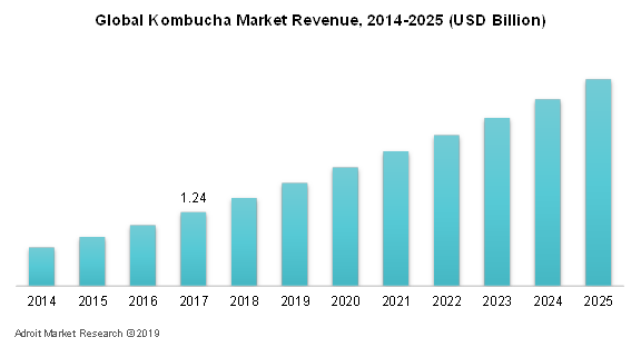 Global Kombucha Market Revenue, 2014-2025 (USD Billion)