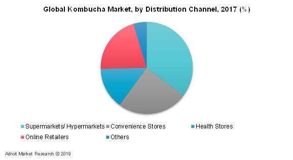 Global Kombucha Market, By Distribution Channel, 2017 (%)