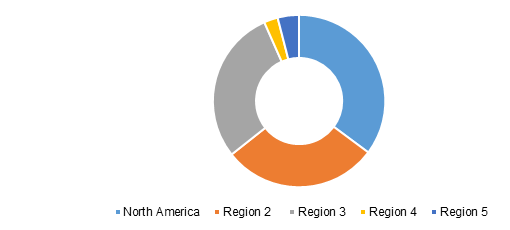 Global Lactic Acid And Polylactic Acid Market Share By Region, 2025 (%)