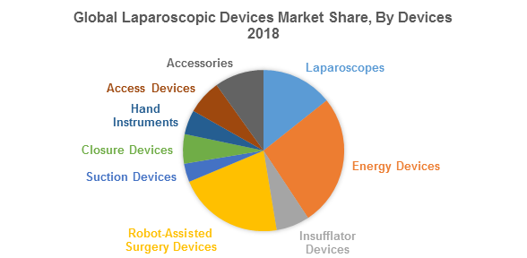 Global Laparoscopic Devices Market Share, By Devices 2018