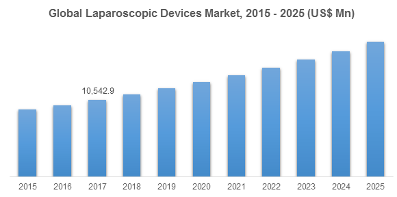Global Laparoscopic Devices Market, 2015 - 2025 (US$ Mn)