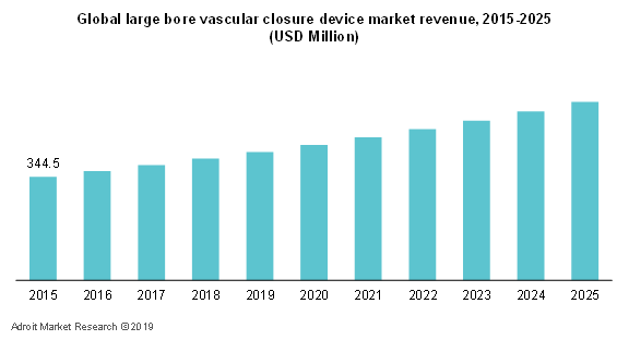 Global Large Bore Vascular Closure Device Market Revenue,2015-2025 (USD Million)