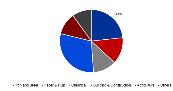 Global Limestone Market Share, By Application, 2017 (%)