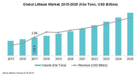 Global Lithium Market, 2015-2025 (Kilo Tons, USD Billion)