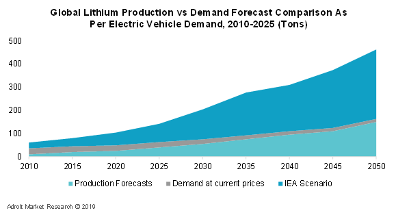 Global Lithium Production vs Demand Forecast Comparison As Per Electric Vehicle Demand, 2010-2025 (Tons)