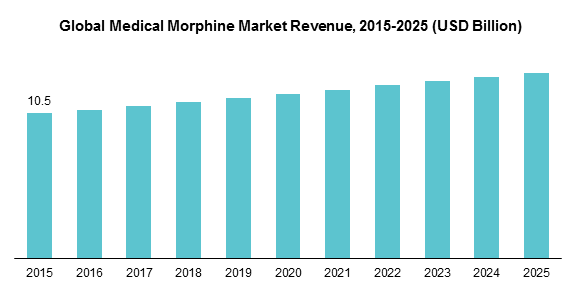 Global Medical Morphine Market Revenue, 2015-2025 (USD Billion)