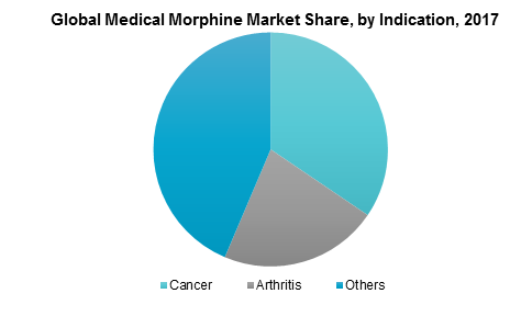 Global Medical Morphine Market Share, by Indication, 2017