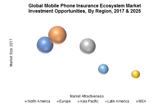 Global Mobile Phone Insurance Ecosystem Market Investment Opportunities, By Region, 2017 & 2025