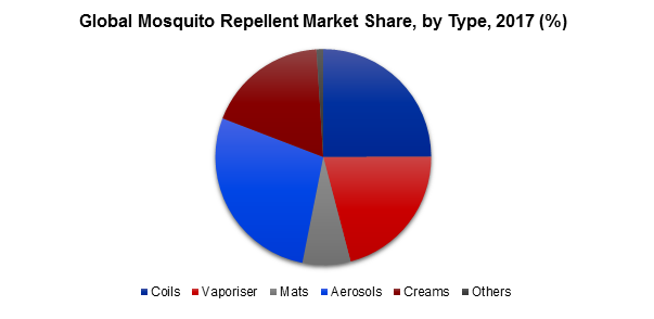 Global Mosquito Repellent Market Share, by Type, 2017 (%)