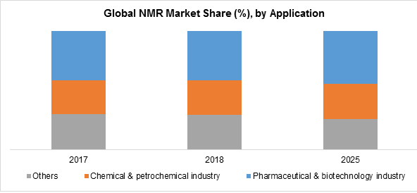 Global NMR Market Share (%), by Application