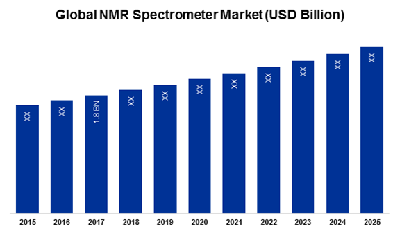 Global NMR Spectrometer Market (USD Billion)