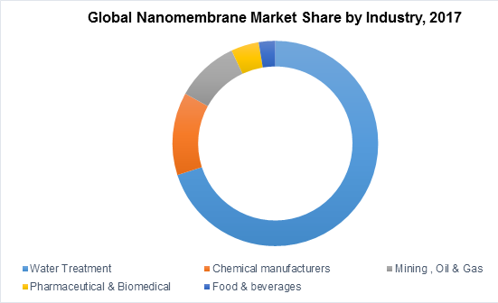 Global Nanomembrane Market Share by Industry, 2017