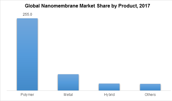 Global Nanomembrane Market Share by Product, 2017