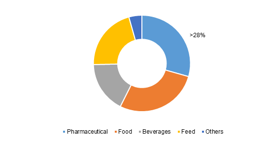 Global Natural Antioxidants Market Share, By End Use, 2017 (%)