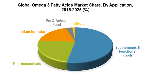 Global Omega 3 Fatty Acids Market Share, By Application, 2015-2025 (%)