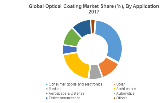 Global Optical Coating Market Share (%), By Application 2017
