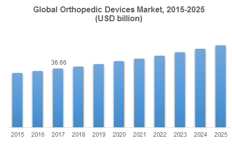 Global Orthopedic Devices Market, 2015-2025 (USD billion)