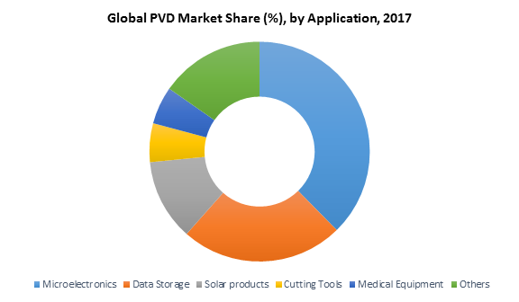 Global PVD Market Share (%), by Application, 2017