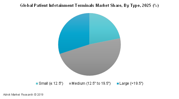 Global Patient Infotainment Terminals Market Share, By Type, 2025 (%)