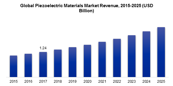 Global Piezoelectric Materials Market Revenue, 2015-2025 (USD Billion)
