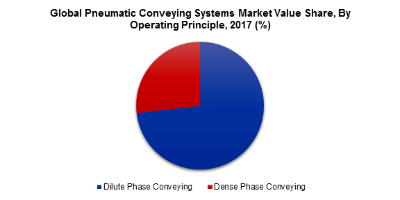 Global Pneumatic Conveying Systems Market Value Share, By Operating Principle, 2017 (%)