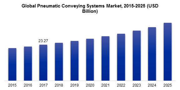 Global Pneumatic Conveying Systems Market, 2015-2025 (USD Billion)