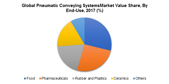 Global Pneumatic Conveying SystemsMarket Value Share, By End-Use, 2017 (%)