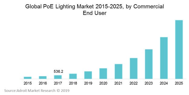 Global PoE Lighting Market 2015-2025 by Commercial End User