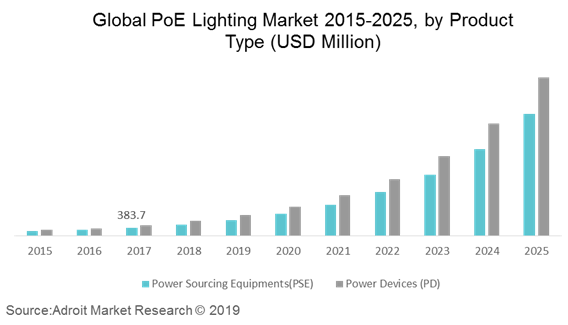 Global PoE Lighting Market 2015-2025, by Product Type (USD Million)