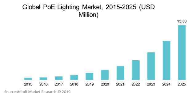 Global PoE Lighting Market, 2015-2025 (USD Million)