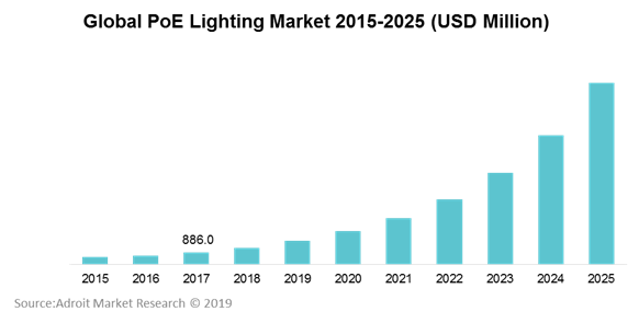 Global PoE Lighting Market 2015-2025 (USD Million)