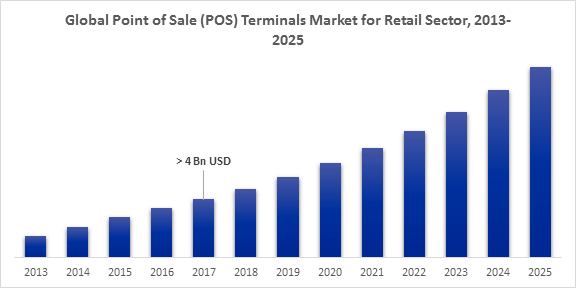 Global Point of Sale (POS) Terminals Market for Retail Sector, 2013-2025