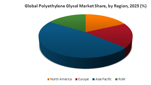 Global Polyethylene Glycol Market Share, By Region, 2025 (%)
