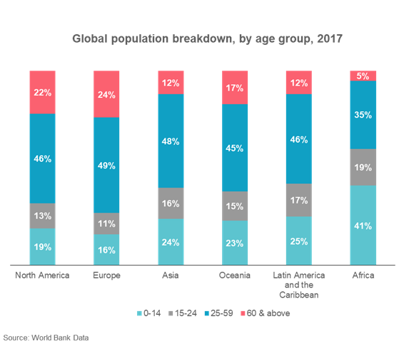 Global Population Breakdown, by Age Group, 2017