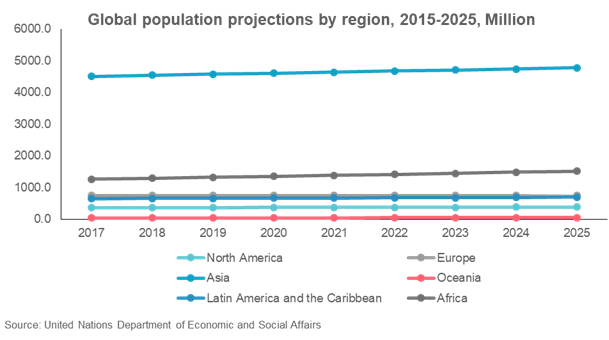 Global Population Projection By Region, 2015-2025, Million