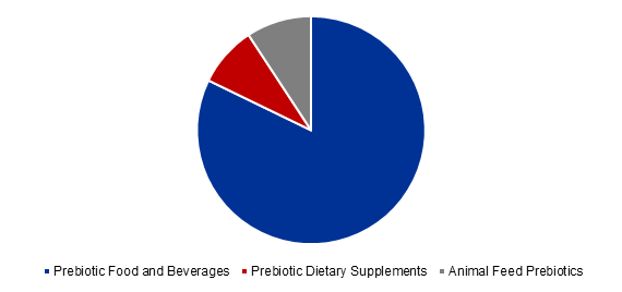 Global Prebiotics Market Value Share, By Application, 2017 (%)