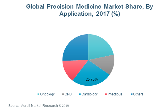 Global Precision Medicine Market Share, By Application, 2017 (%)