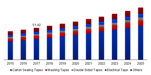 Global Pressure Sensitive Tape Market Size, By Product, 2015-2025 (USD Billion)